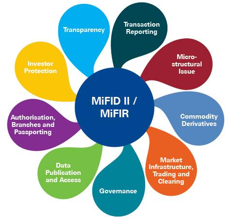 Consob Mifid Ii E Il Regolamento Mifir Value Process